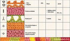 Puntos básicos de crochet, símbolos y abreviaturas   Crochet y dos agujas