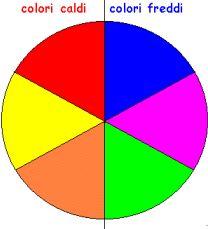 Cosa sono i colori primari, secondari e complementari? Questo articolo ti aiuterà a muovere i primi passi nel mondo della teoria del colore.