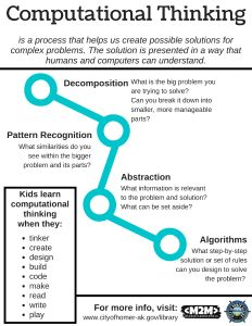 Flyer which explains computational thinking Computer Coding, Computer Programming, Computer Science, Computer Basics, Learn Programming, Computer Tips, Programming Languages, Digital Technology, Educational Technology