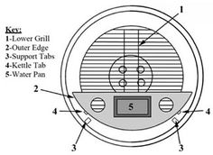 The Smokenator is a great way to make your Weber kettle into a great smoker but the manual is not very good. Here is how to get the most out of your Smokenator.