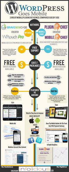 WordPress goes mobile #infographic