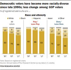 Democratic voters have become more racially diverse since late 1990s; less change among GOP voters  Source: Pew Research Center