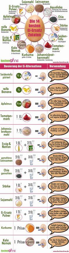 Backen ohne Ei: Erfahren Sie die 14 besten Ei-Ersatz-Zutaten, warum man auf Ei verzichten sollte und Rezepte ohne Ei, wie Muffins ohne Ei.