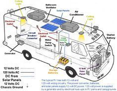 rv diagram solar wiring diagram camping r v wiring outdoors rh pinterest com Solar Panel Grounding Wiring-Diagram 12V Solar Panel Wiring Diagram