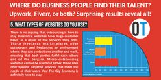 Infographic - Outsource That Freelance Marketplace, Types Of Websites, What Type, Business Goals, Human Resources, Twenty One, No Response, Improve Yourself, Infographic