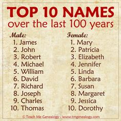 TOP 10 MOST POPULAR NAMES in the last 100 years. Did your name make the list? Teach Me Genealogy
