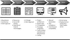 The Aspire Front-end Development practice incorporates #UIdesign, #userexperience (UX) design and development activities into every stage of the application development life cycle, ensuring that end-user needs are central to the entire application development process..
