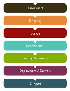software development life cycle spiral model - Google Search