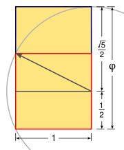 The Golden Rectangle- applying it to woodworking and furniture design