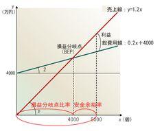 図2 Line Chart, Quotations, Notes, Report Cards, Notebook, Quotes, Quote, Shut Up Quotes