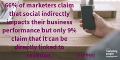 B2B marketers invest in social to; increase brand exposure (83%), increase web traffic (69%) & gain marketing insights (65%).