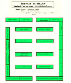 15) WALAFRID STRABON, ses oeuvres: Imagine le jardin selon son livre Hortulus.
