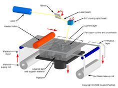 Laminated object manufacturing (LOM) is a lesser known additive manufacturing process where an object is created by successively layering sheets of build material, bonding them through heat and pressure and then cutting them into the desired shape using either a blade or a carbon laser.