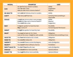 Modal verbs list with examples of how to use them English grammar lesson.