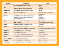 Modal verbs List With Examples of How to Use Them (Lista de Verbos Modales con Ejemplos de Como Usarlos) Grammar And Punctuation, Teaching Grammar, Grammar And Vocabulary, Grammar Lessons, English Vocabulary, English Verbs, Learn English Grammar, English Language Learning, Teaching English