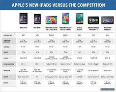 Here's how Apple's newest iPads compare to their biggest competitors.