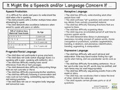 It Might Be a Speech and/or Language Concern If ...- pinned by @PediaStaff – Please Visit  ht.ly/63sNt for all our pediatric therapy pins
