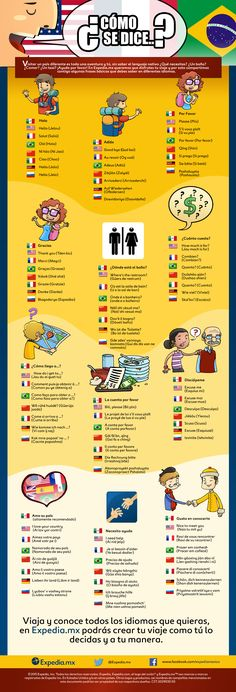 ¿Cómo se dice…? Visitar un país diferente es toda una aventura y tú, sin saber el lenguaje nativo ¿Qué necesitas? ¿Un baño? ¿Comer? ¿Un taxi? ¡Ayuda por favor! En Expedia.mx queremos que disfrutes tu viaje y por esto compartimos contigo algunas frases básicas que debes saber en diferentes idiomas. 1.- Hola Idioma Inglés Francés Portugués …