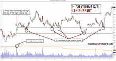 Reliable Support and Resistance Zones with High Volume Signals - Trading Setups Review