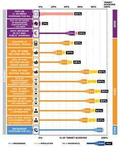 Growth in fixed-line broadband in Ireland is slowing, EU warns (infographic) - Digital 21 - Digital 21 | siliconrepublic.com - Ireland's Technology News Service