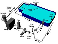 basic diagram of how a swimming pool plumbing system works simple rh pinterest com  piping layout for inground swimming pool