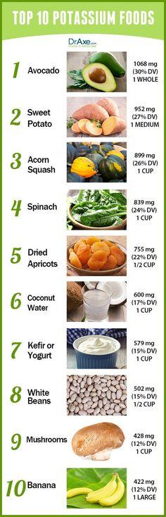 Potassium Foods List.  Sodium brings in fluid and nutrients, while potassium flushes toxins.
