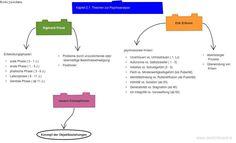 Theorien der Psychoanalyse Sigmund Freud, Boarding Pass, Mathematical Analysis, Developmental Psychology, Live Long, Theory, Life
