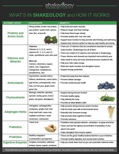 What is Shakeology? Ingredient list of the Beachbody nutrient dense meal replacement shake. What Is Shakeology, Shakeology Benefits, Shakeology Reviews, Shakeology Nutrition, Beachbody Shakeology, Greenberry Shakeology, Shakeology Shakes, Chocolate Shakeology, Protein Shakes