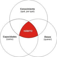 hábito (Stephen Covey)