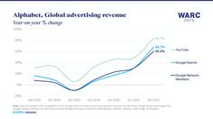 Alphabet advertising revenue reaches new high of $50bn | WARC Gmail Google, Google Ads, Third Party, Search Engine Optimization, Alphabet, Advertising, Youtube, Alpha Bet, Youtubers
