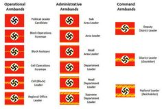 Nazi Party Political Armbands Ranks and insignia of the Nazi Party - Wikipedia, the free encyclopedia Army Ranks, Military Ranks, Military Insignia, Ww2 Uniforms, German Uniforms, Military Uniforms, Uniform Insignia, German Police, German Army