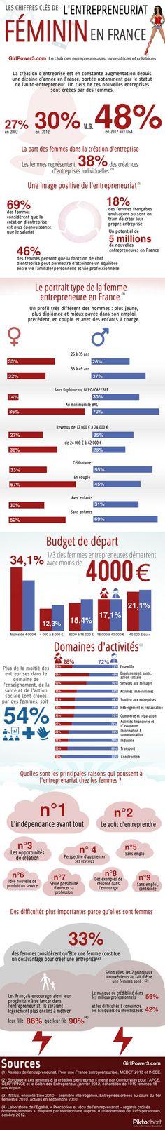 Infographie : l'entrepreneuriat féminin en France (girlpower3.com) 2010-2013