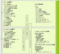 組織図 : 三井住友銀行
