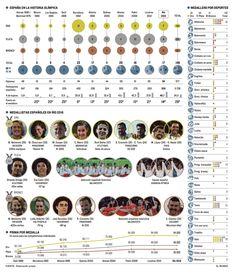 Rio 30 more infographics from newspapers - Visualoop Rio 2016, Infographics, Olympics, Spain, History, Handball, Athens, Historia, Infographic