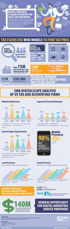 The following infographic by DigitalScape shows how tax filers use the Web to find tax pros and how tax preparers need to engage them:        Read more: http://www.marketingprofs.com/chirp/2013/10533/taxing-situation-lacking-web-presence-local-tax-preparers-infographic#ixzz2QN6q5TGk