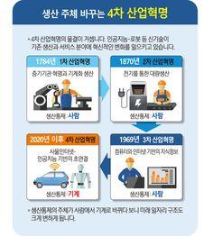 [카드뉴스] 시작된 4차 산업혁명, 일자리 '싹' 바뀐다