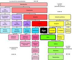 File:Relatives Chart es.svg