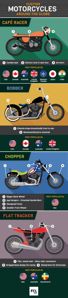 From the United States to Japan and back, custom motorcycles are a global affair. Cafe Racers, Choppers, Bobbers and more are seen built across the globe.