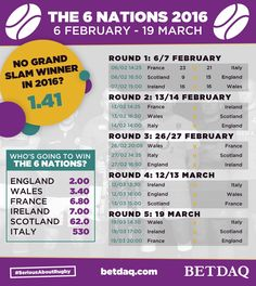 This infographic template was created for BETDAQ around the 6 Nations rugby tournament