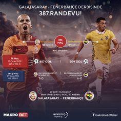 Galatasaray – Fenerbahçe Dünya derbisine sayılı saatler kala iki ezeli rakip 387. randevusuna çıkıyor. Sezona güzel bir başlangıç yaparak rakipleri ile açık ara liderliğini sürdüren #Galatasaray, ilk haftalarda aldığı puan kayıpları ile rakibinin sekiz puan gerisinde kalan #Fenerbahçe bu akşam kozlarını paylaşacak. Rakibine karşı son zamanlarda galip gelemeyen Galatasaray saha ve seyirci avantajı ile galip gelerek zirvedeki puan farkını arttırmak isterken konuk ekip mutlak üç puan parolası…
