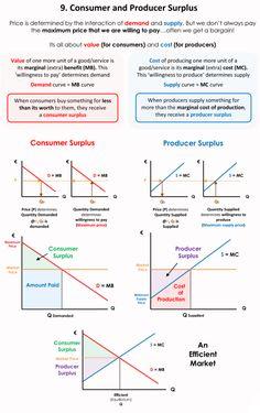 Economics 101 – Page 4 – piigsty Micro Economics, Teaching Economics, Economics Lessons, Microeconomics Study, Study Notes, Ias Study Material, Business Model Canvas, Physics Classroom, Business Studies