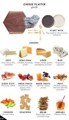 The perfect appetizer spread! Cheese & Charcuterie/grazing table (Cheese Plate Guide)