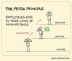 """Originally an observation meant as satire, the Peter Principle (book) states that """"every employee tends to rise to his level of incompetence."""" Someone who is good at their job is likely to get. Leadership Vision, Leadership Coaching, Leadership Quotes, Leadership Competencies, Change Leadership, Teamwork Quotes, Leader Quotes, Knowledge Management, Time Management Tips"""