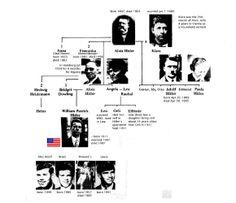 Árbol Genealógico de Hitler
