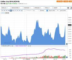 Caffè, Commerzbank: attenzione a questo rialzo - Materie Prime - Commoditiestrading