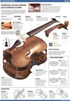 El sonido de un Stradivarius. Piano Y Violin, Violin Instrument, Cello Music, Violin Sheet Music, Piano Keys, Antonio Stradivari, Violin Lessons, Music Lessons, Stradivarius Violin