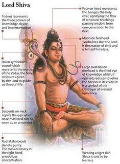 Truth Behind Lord Shiva, shiva linga, lord shiva, hara hara mahadev, soma rasa,