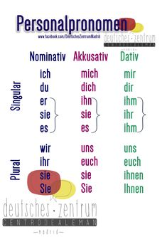 German Personal pronouns (in Nomimnativ = used as subject, and Akkusativ and Dativ = used as objects Study German, German English, Learn German, Learn French, German Grammar, German Words, Dativ Deutsch, German Resources, Deutsch Language