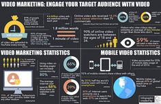Curious about video marketing? This infographic, created by IntraLink Global, a full-service digital marketing firm, shows how video marketing has bec Marketing Topics, Content Marketing, Internet Marketing, Service Marketing, Marketing Books, Media Marketing, Online Marketing, Mobile Marketing, Marketing Digital