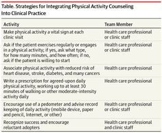 Making Physical Activity Counseling a Priority in Clinical Practice